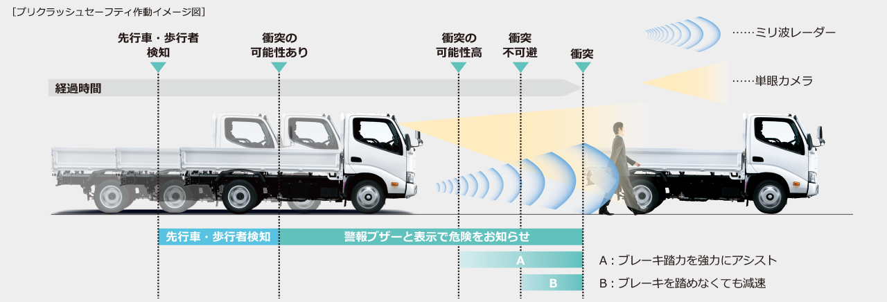 carlineup_toyoacecargo_equip_safety_5_08_pc