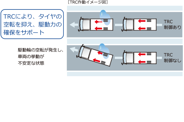 carlineup_toyoacecargo_equip_safety_4_10_pc